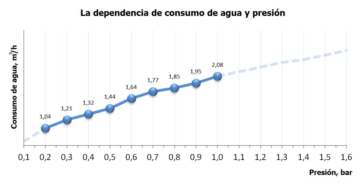 dependencia-de-consumo-de-agua-i-presion